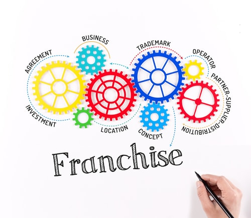 Franchising Strategy